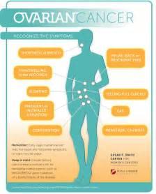 Ovarian Cancer Stage Symptoms