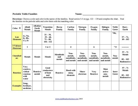 Periodic Table Families Worksheet  Lesson Planet  Chemistry  Pinterest  Lesson Planet