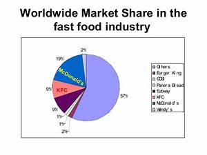 fast food market share | Food