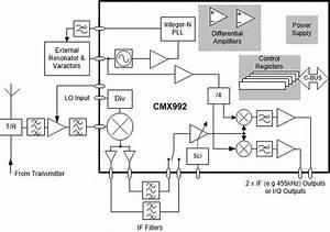 Cmx992 Rf Quadrature Receiver    Low If Receiver