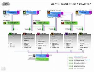 Swtor New Crew Skills Diagram