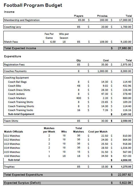 budgeting   develop  program budget