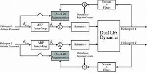 Top Level Block Diagram Of Dual Lift Controller With