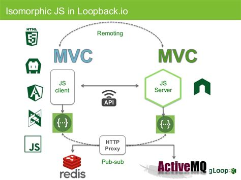 Getting Started With The Node.js Loopback Api Framework