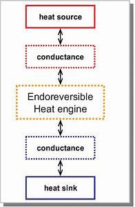 Diagram Of Endoreversible Heat Engine