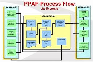 Ford Ppap Wiring Diagram