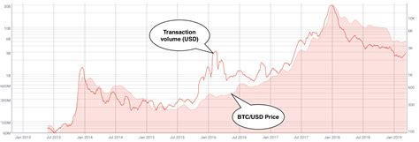 bitcoins price  network activity   outpacing
