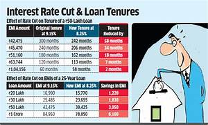 What bank's 90-bps lending rate cut means for a home loan ...