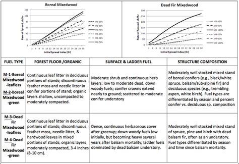 Fire Behavior Prediction (fbp) System