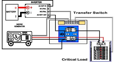 where is the automatic transfer switch duthie power services