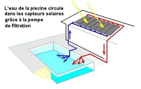 le de bureau solaire quelques liens utiles