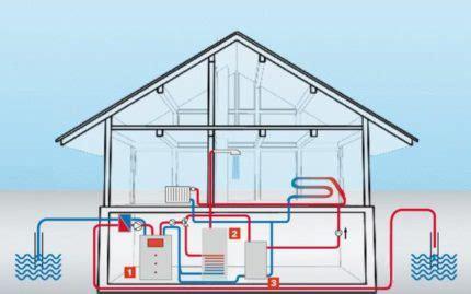 Отопление тепловым насосом дома преимущества и расчёт системы