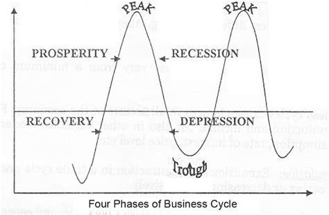 phases  business cycle  economics  diagram