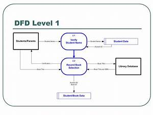 31 Level 0 Dfd Diagram For Library Management System