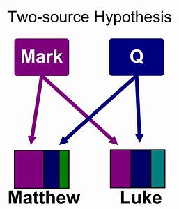 Two-source Hypothesis