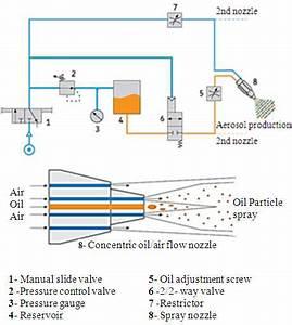 External Minimal Quantity Lubrication System