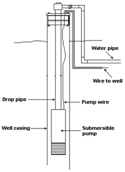 How Well Water Pump Pressure Systems Work Clean