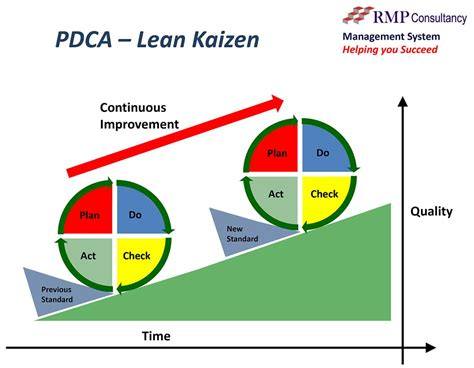 business process improvement and pdca rmp consultancy