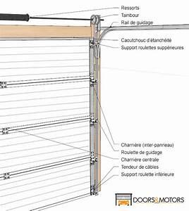 montage porte garage sectionnelle veglixcom les With porte de garage enroulable jumelé avec ouverture de porte paris 1
