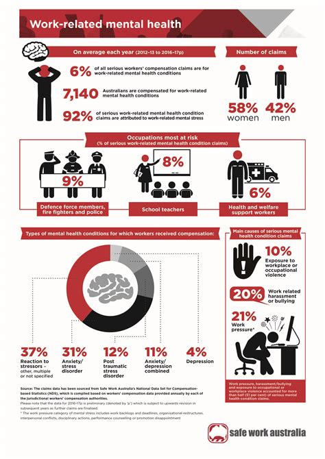 infographic workplace mental health safe work australia