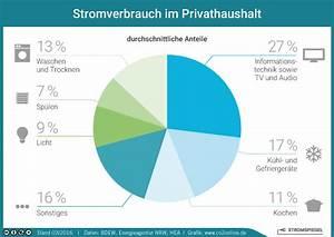 Stromverbrauch Berechnen Kwh : durchschnittlicher stromverbrauch im haushalt stromspiegel ~ Themetempest.com Abrechnung