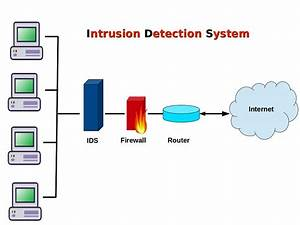 Computer Security And Pgp  What Is Ids Or Intrusion