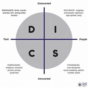 Disc Personality Types Using Social Media