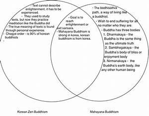 Hinduism And Buddhism  Korean Zen Buddhism Vs  Mahayana