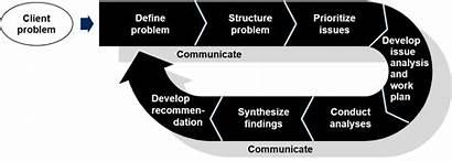 Troubleshooting Solving Problem Mckinsey Step Methodology Analysis