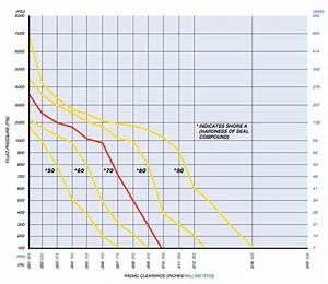 O Ring Temperature Chart Untitled Document Allsealsinc Com