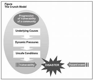 Disaster Management Act And Plans
