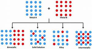 Schematic Structural Representation Of Formation Of Bimetallic  Solid