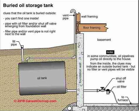 Buried Oil Storage Tank Life Expectancy, how long does an