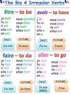 French posters on irregular verbs and personal pronouns ...