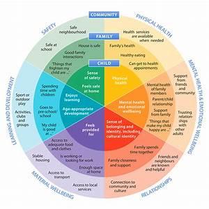 Bronfenbrenner Ecological Model