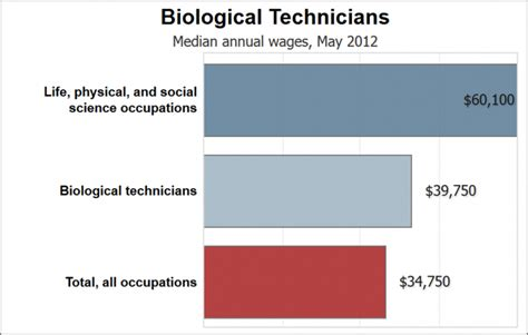 Bio Technician Salary resources for salary information biotech careers
