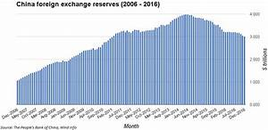 China foreign exchange reserves fall in December to lowest ...