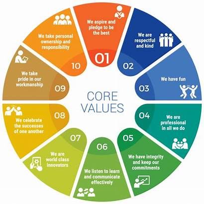 Values Core Chart Companies Company Rhc Pie