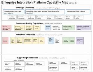 Information Technology Capability