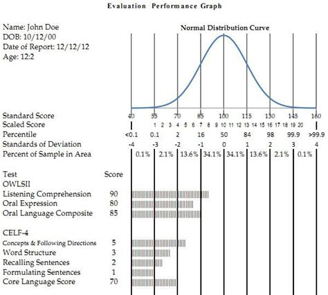 Slp Exle by Evaluation Performance Graph In Excel Slp Stuff I Made