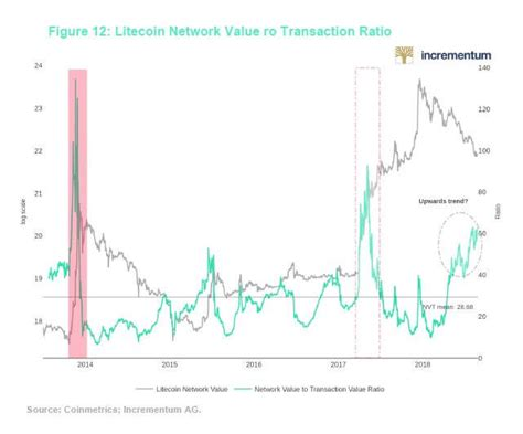 Gmi's model uses metcalfe value to make the prediction, and currently suggests the cryptocurrency is severally undervalued. ByteTree and Bitstamp publish detailed report on Bitcoin's value drivers