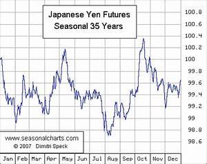 Japanese Yen Seasonalcharts De