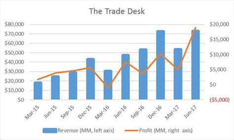 the trade desk ipo the trade desk performing perfectly priced for