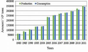 Coal production and consumption in China from 1980 to 2011 ...