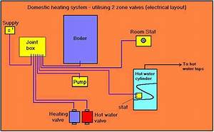Combi Boiler  Combi Boiler Zone Valves