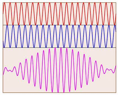 Waves Beats Sound Wave Interference Sin Happens
