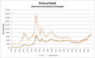 Factors affecting the <b>price</b> of <b>gold</b> | Economics Help