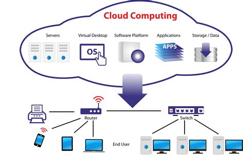 cloud computing cloud computing projects and for engineering