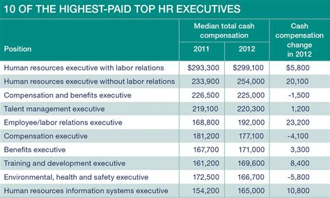 hr salaries stuck  neutral