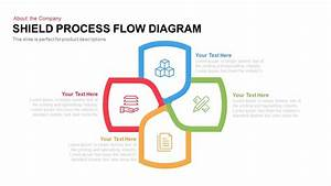 Shield Process Flow Diagram Template For Powerpoint And
